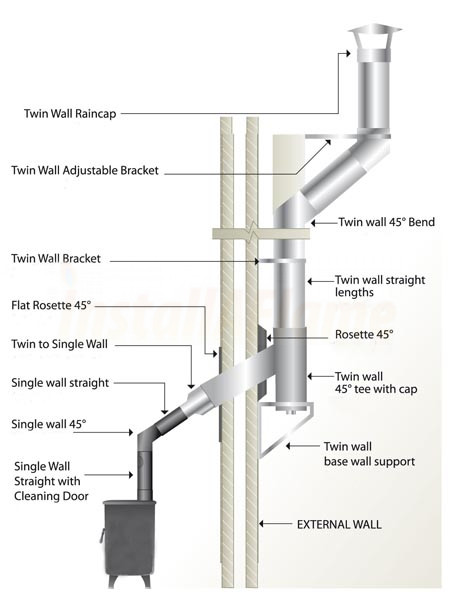 twin wall flue system 1